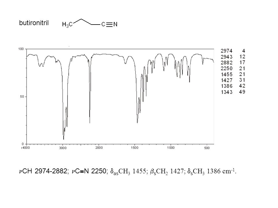 butironitril CH 2974-2882; CN 2250; asCH3 1455; sCH2 1427; sCH3 1386 cm-1.