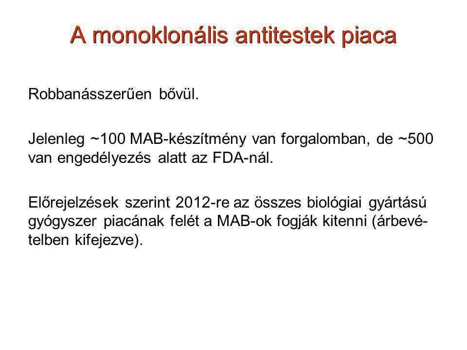 A monoklonális antitestek piaca