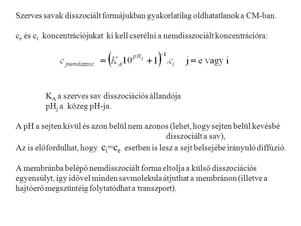 Szerves savak disszociált formájukban gyakorlatilag oldhatatlanok a CM-ban.