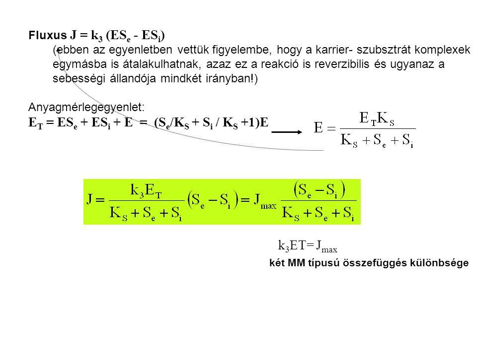 ET = ESe + ESi + E = (Se/KS + Si / KS +1)E