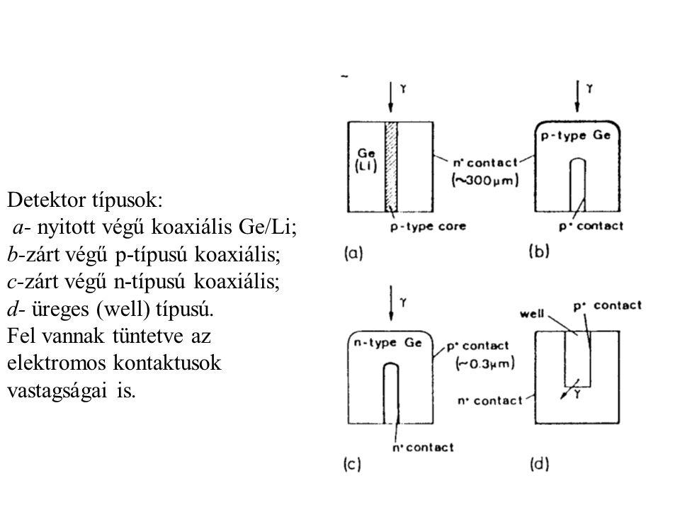Detektor típusok: a- nyitott végű koaxiális Ge/Li; b-zárt végű p-típusú koaxiális; c-zárt végű n-típusú koaxiális;