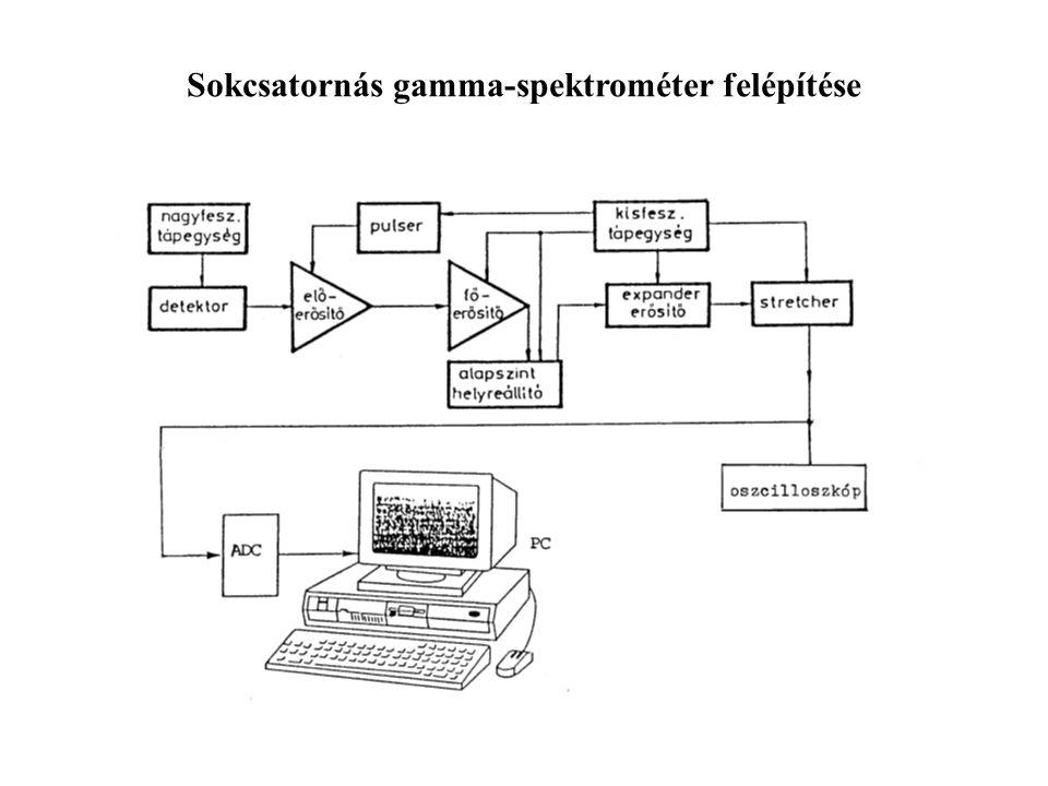 Sokcsatornás gamma-spektrométer felépítése