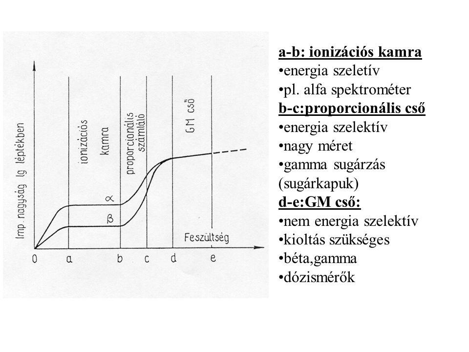 a-b: ionizációs kamra energia szeletív. pl. alfa spektrométer. b-c:proporcionális cső. energia szelektív.
