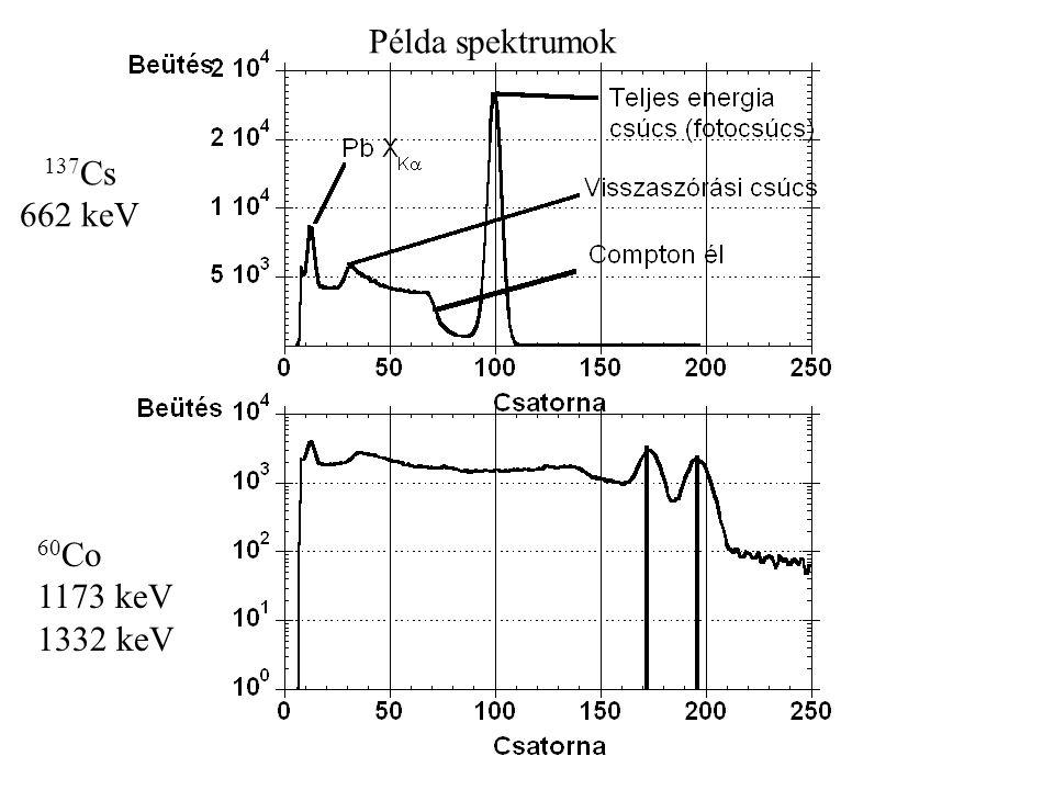 Példa spektrumok 137Cs 662 keV 60Co 1173 keV 1332 keV