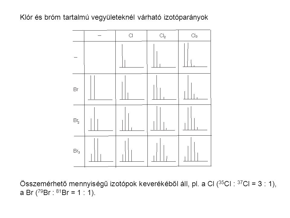Klór és bróm tartalmú vegyületeknél várható izotóparányok