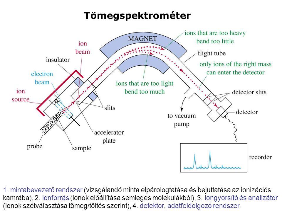 Tömegspektrométer