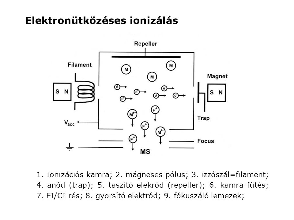 Elektronütközéses ionizálás