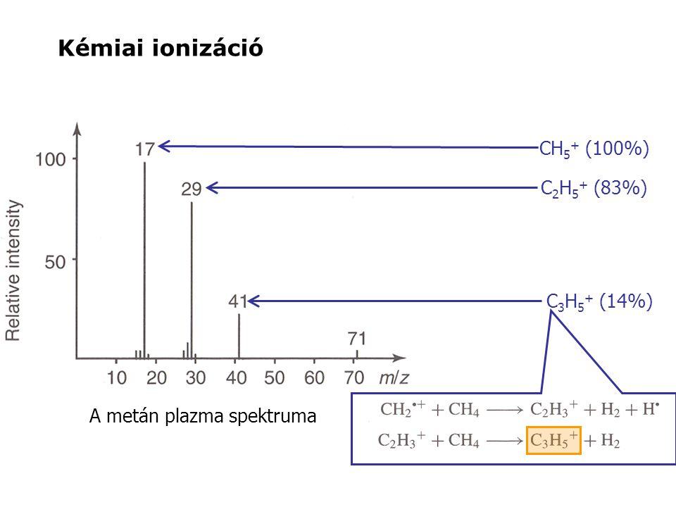 A metán plazma spektruma