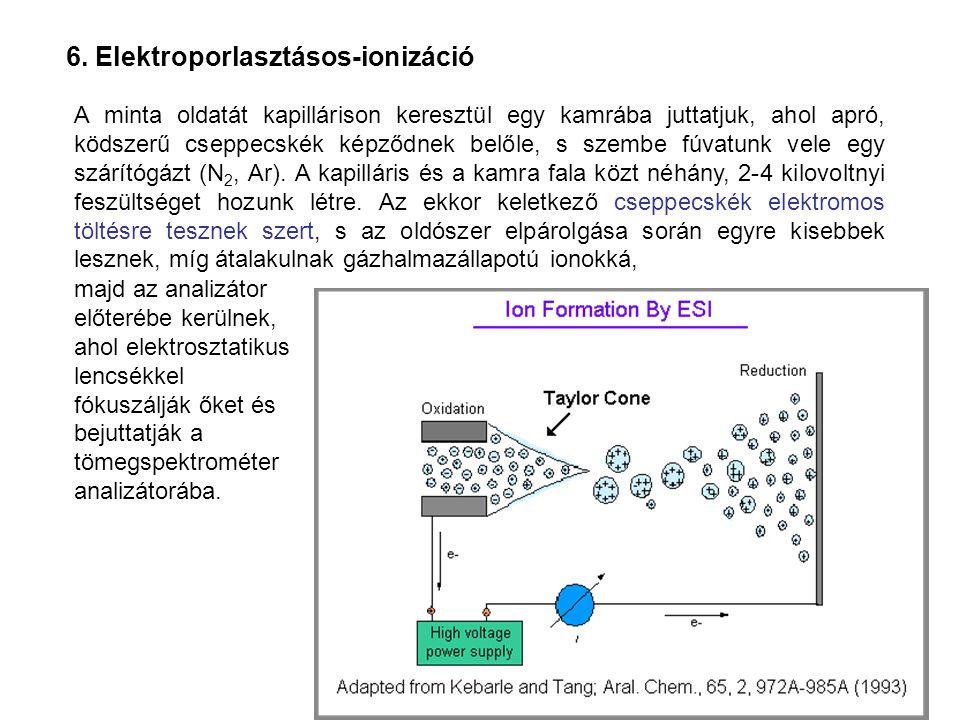 6. Elektroporlasztásos-ionizáció