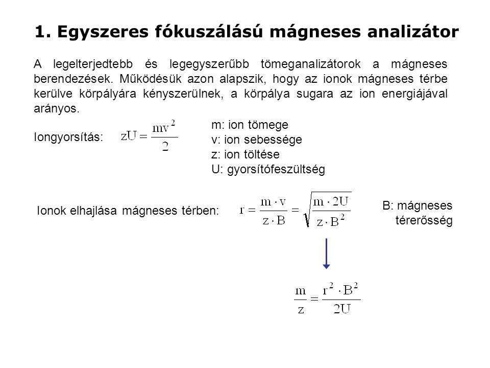 1. Egyszeres fókuszálású mágneses analizátor
