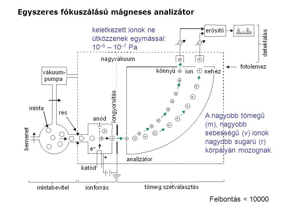 Egyszeres fókuszálású mágneses analizátor