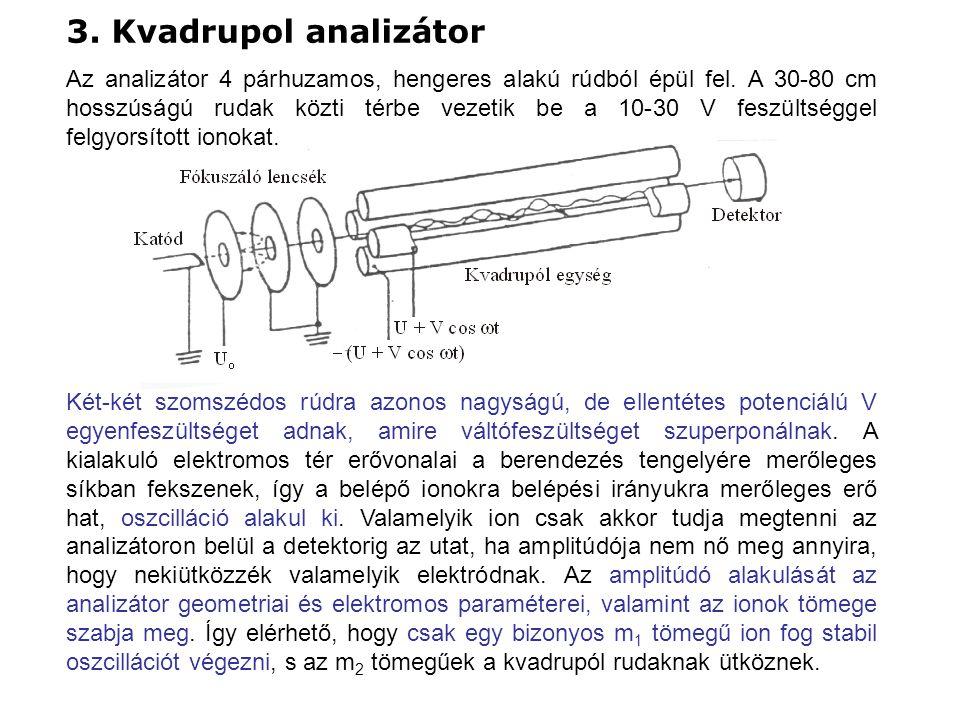3. Kvadrupol analizátor