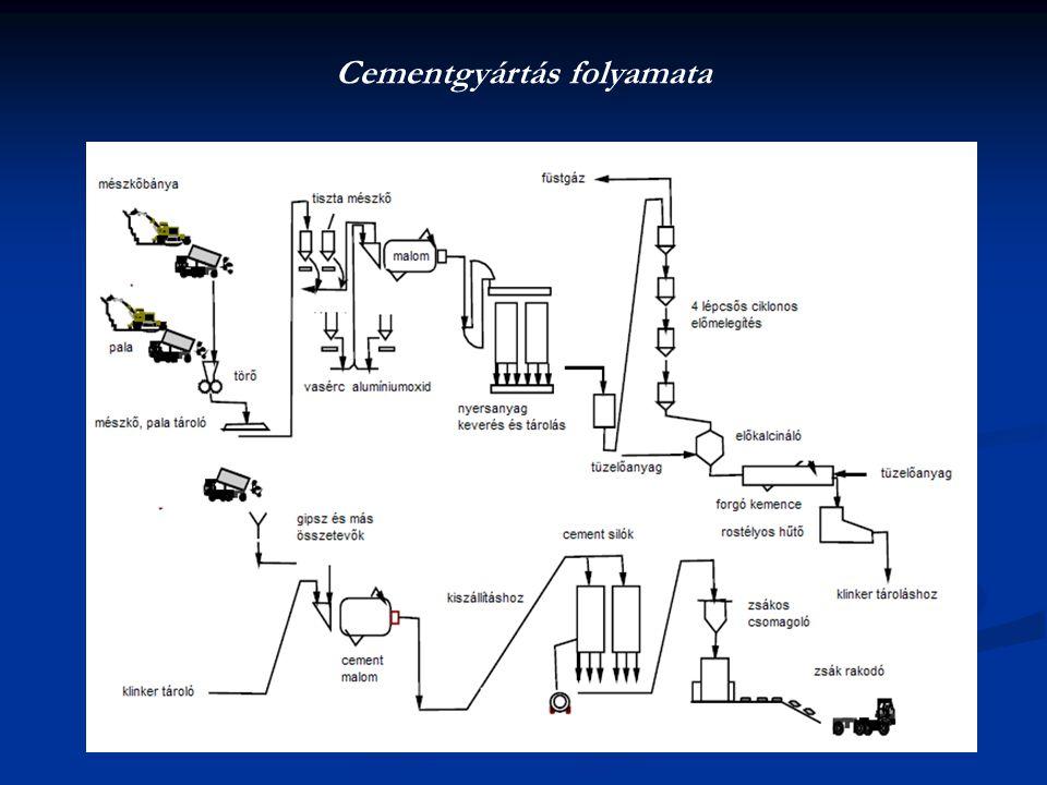 Cementgyártás folyamata