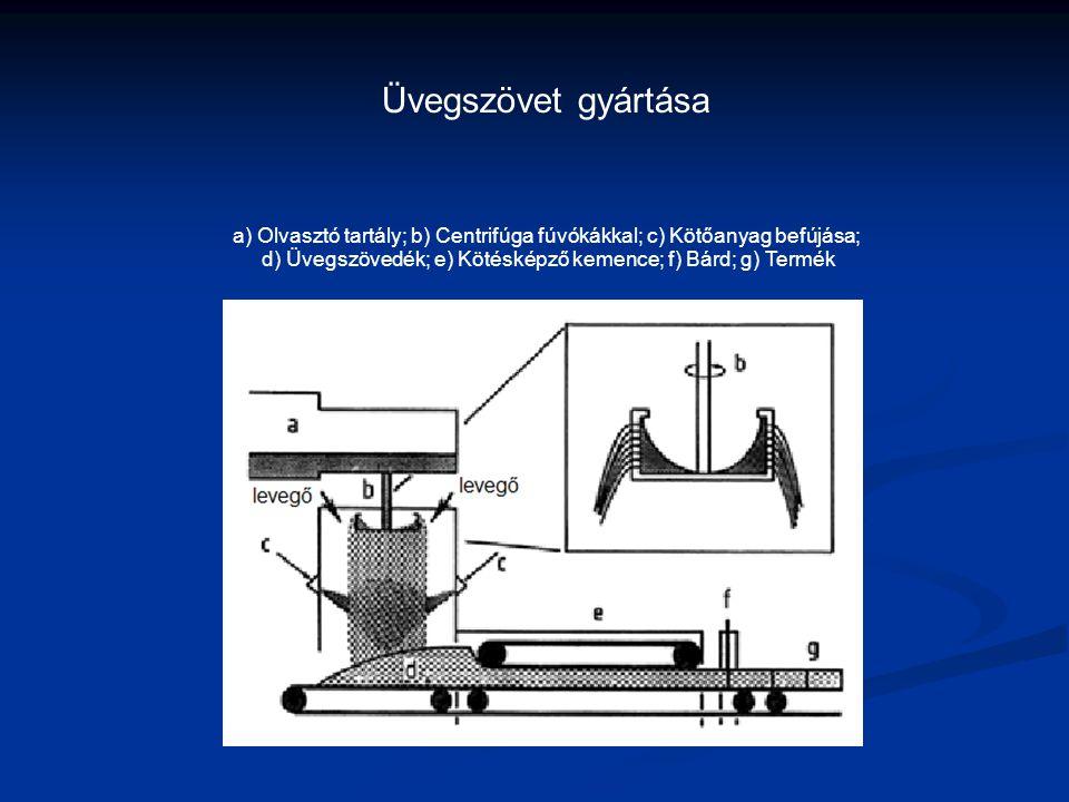 Üvegszövet gyártása a) Olvasztó tartály; b) Centrifúga fúvókákkal; c) Kötőanyag befújása; d) Üvegszövedék; e) Kötésképző kemence; f) Bárd; g) Termék.