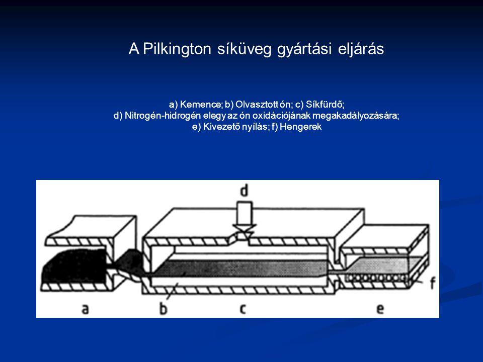 A Pilkington síküveg gyártási eljárás