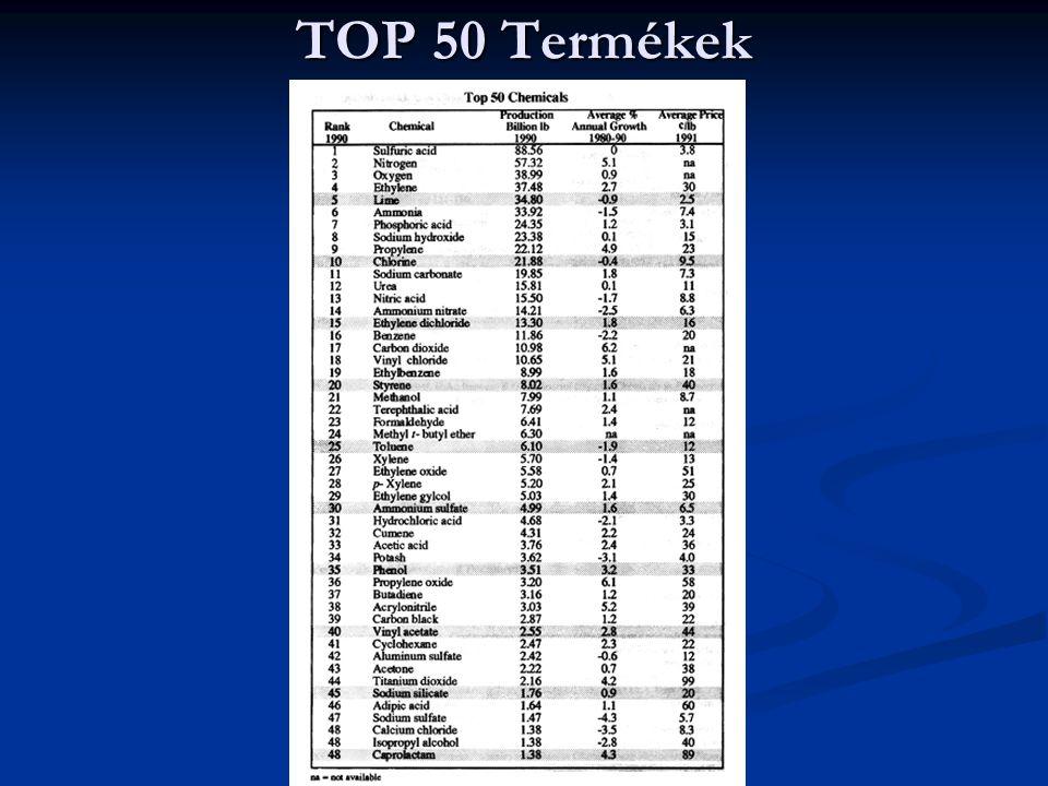 TOP 50 Termékek