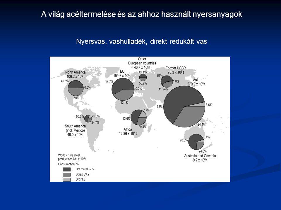 A világ acéltermelése és az ahhoz használt nyersanyagok
