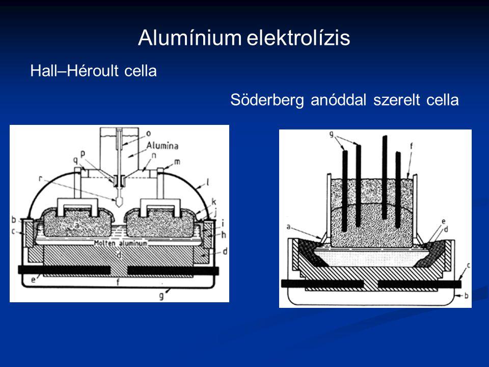Alumínium elektrolízis