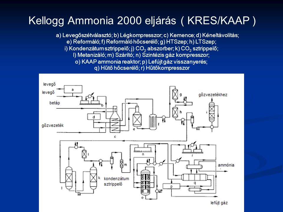 Kellogg Ammonia 2000 eljárás ( KRES/KAAP ) a) Levegőszétválasztó; b) Légkompresszor; c) Kemence; d) Kéneltávolítás;