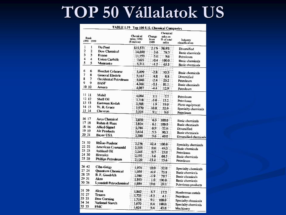 TOP 50 Vállalatok US