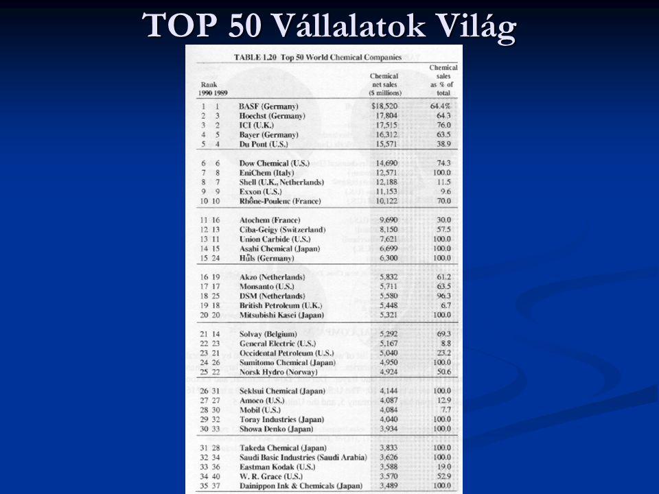 TOP 50 Vállalatok Világ
