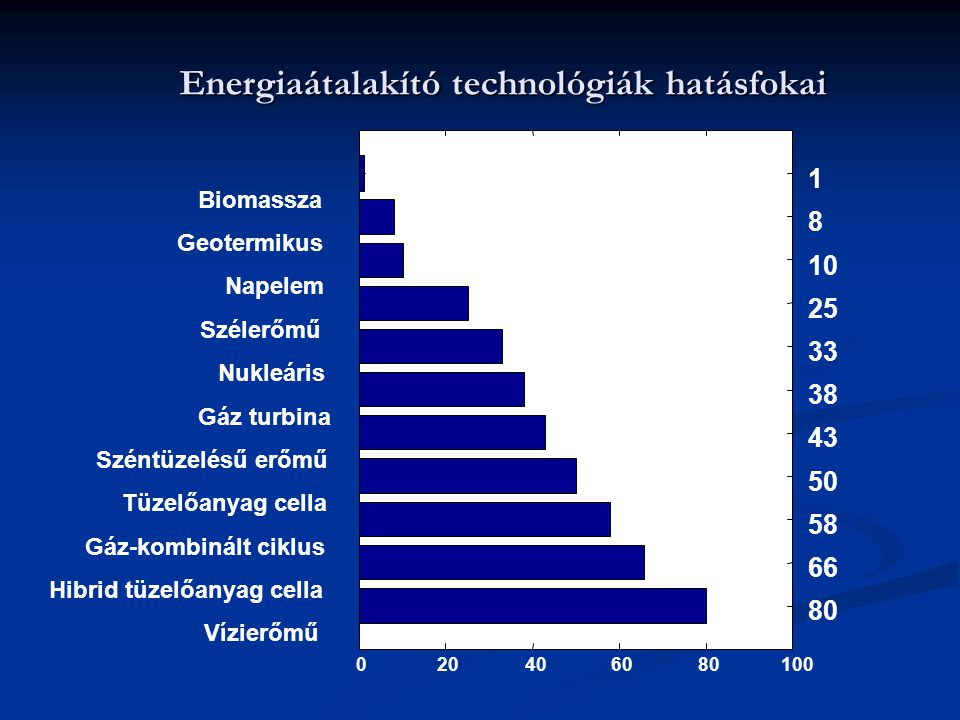 Energiaátalakító technológiák hatásfokai