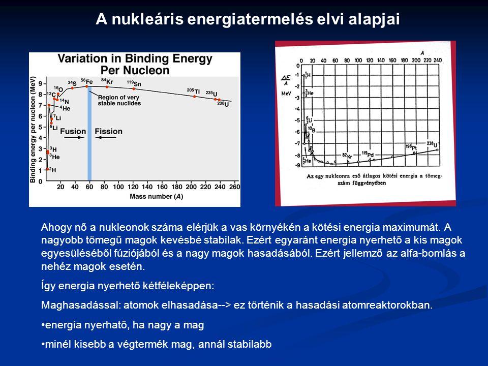 A nukleáris energiatermelés elvi alapjai