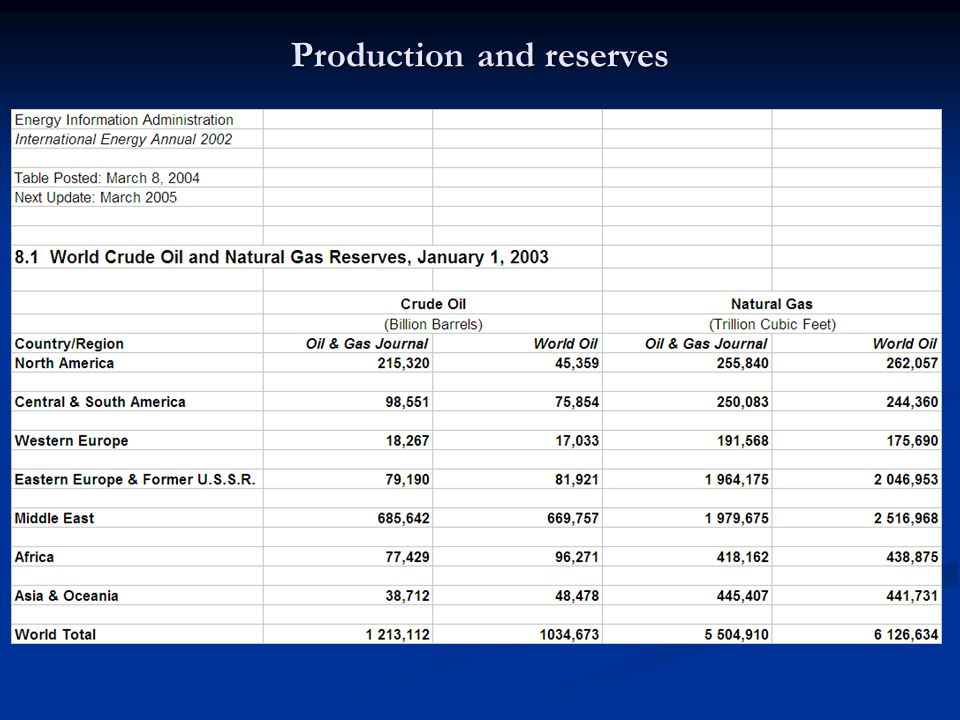 Production and reserves