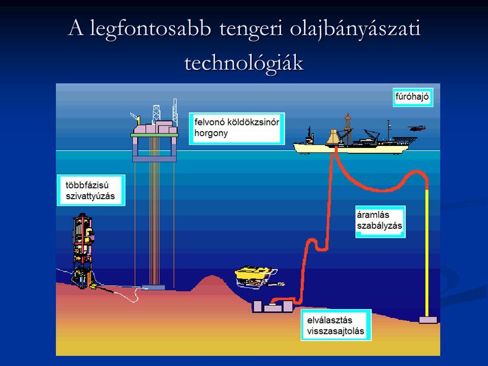 A legfontosabb tengeri olajbányászati technológiák