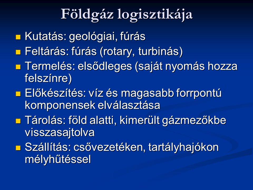 Földgáz logisztikája Kutatás: geológiai, fúrás