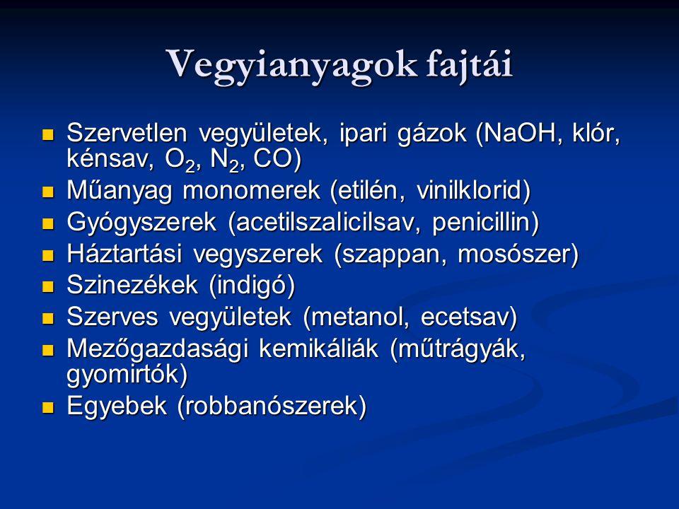 Vegyianyagok fajtái Szervetlen vegyületek, ipari gázok (NaOH, klór, kénsav, O2, N2, CO) Műanyag monomerek (etilén, vinilklorid)