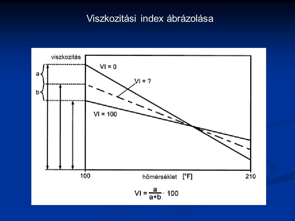 Viszkozitási index ábrázolása