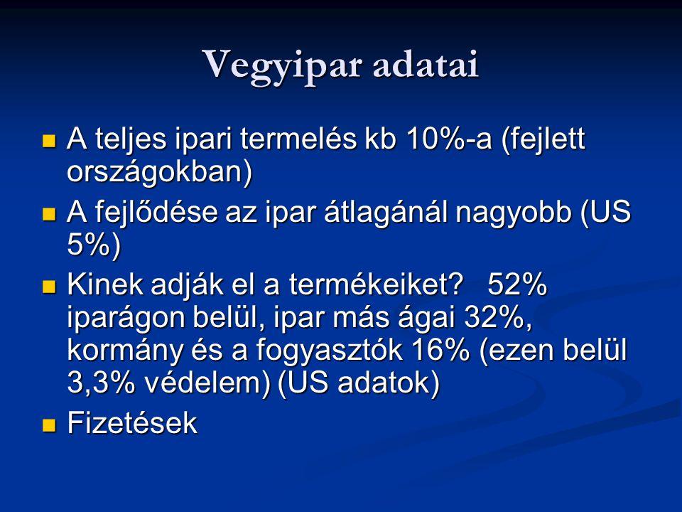Vegyipar adatai A teljes ipari termelés kb 10%-a (fejlett országokban)