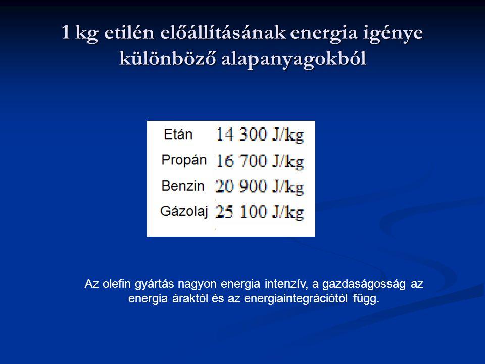 1 kg etilén előállításának energia igénye különböző alapanyagokból