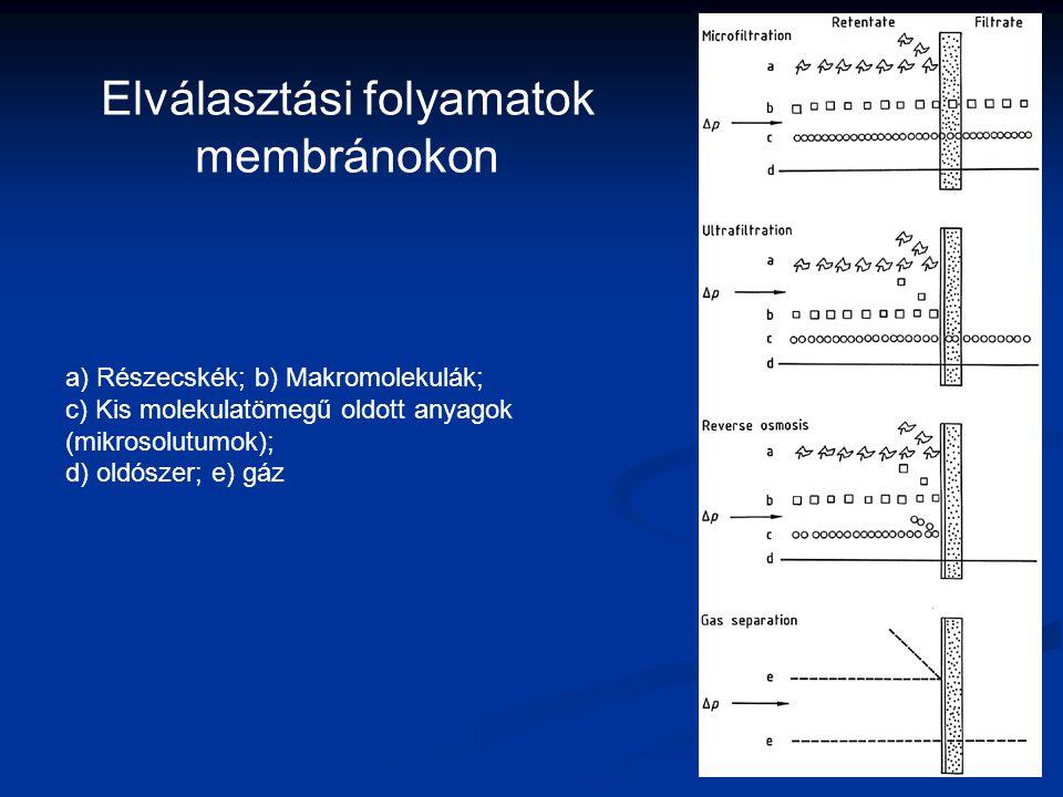 Elválasztási folyamatok membránokon
