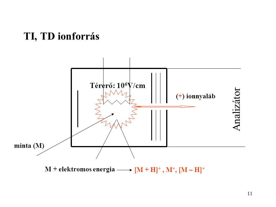 TI, TD ionforrás Analizátor Térerő: 106V/cm (+) ionnyaláb minta (M)