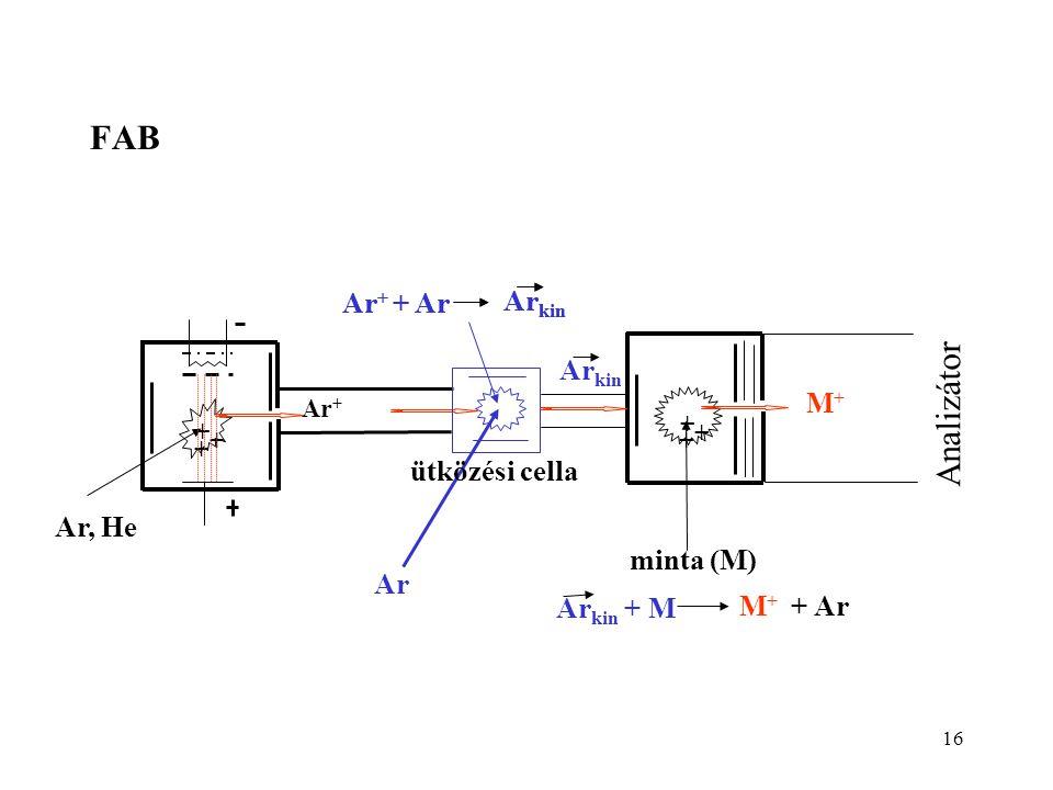FAB Analizátor minta (M) Ar, He Ar ütközési cella Arkin Ar+ + Ar
