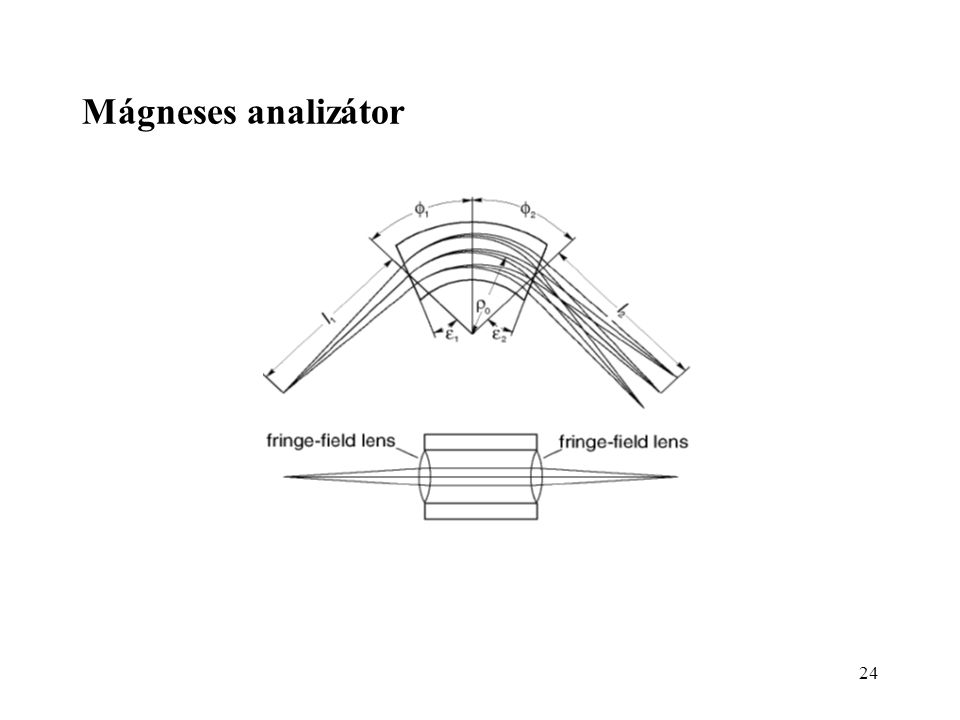 Mágneses analizátor