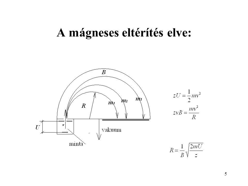 A mágneses eltérítés elve: