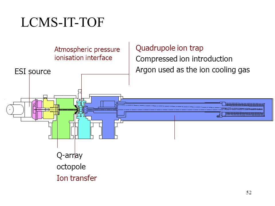 LCMS-IT-TOF Quadrupole ion trap Compressed ion introduction