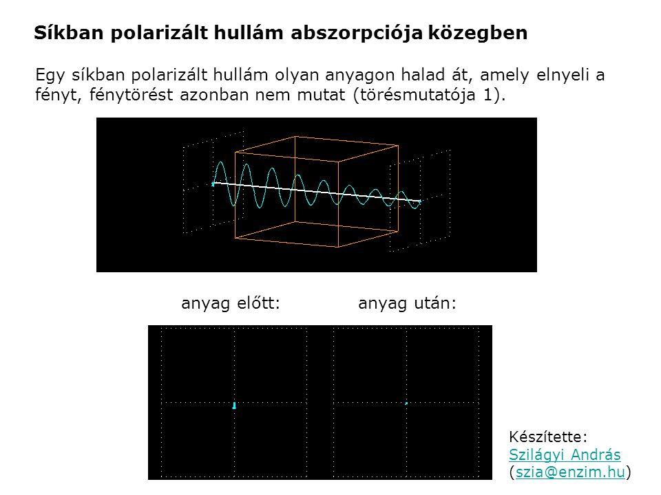 Síkban polarizált hullám abszorpciója közegben