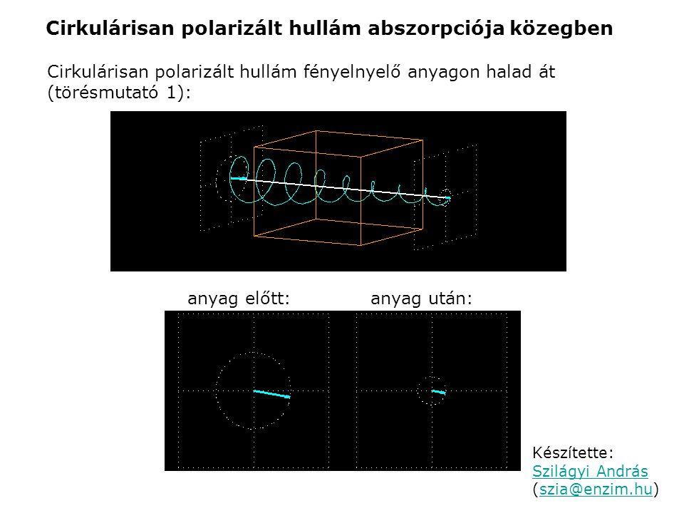Cirkulárisan polarizált hullám abszorpciója közegben