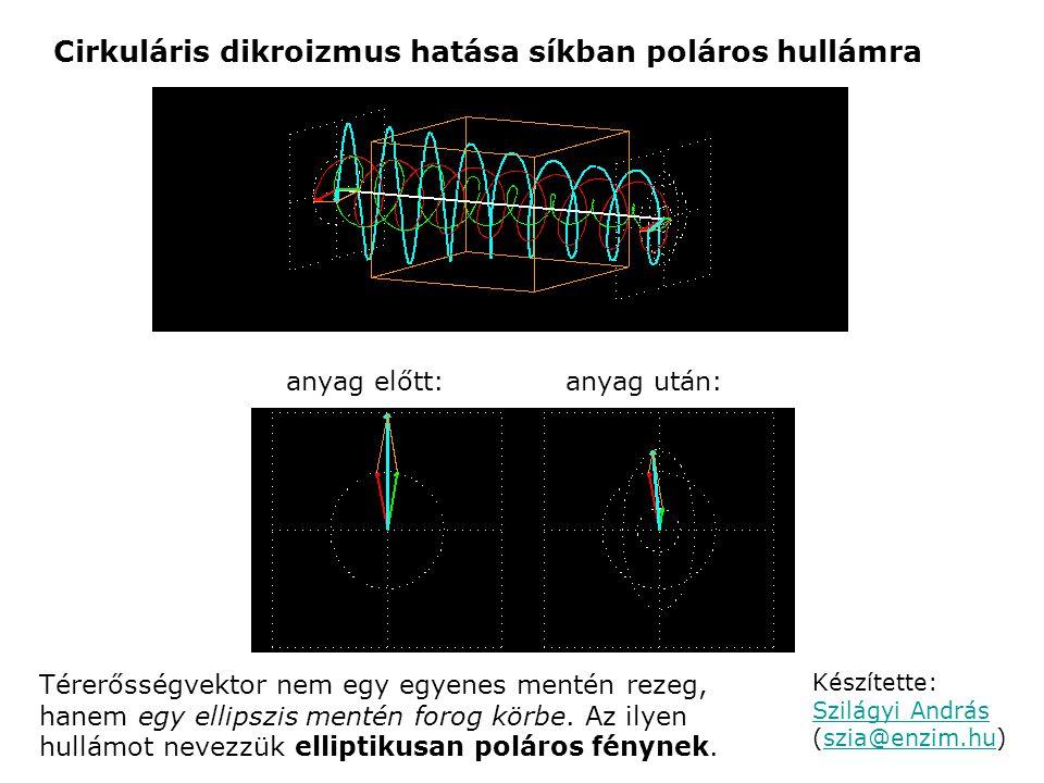 Cirkuláris dikroizmus hatása síkban poláros hullámra