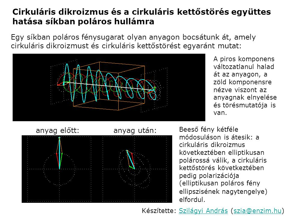 Cirkuláris dikroizmus és a cirkuláris kettőstörés együttes hatása síkban poláros hullámra