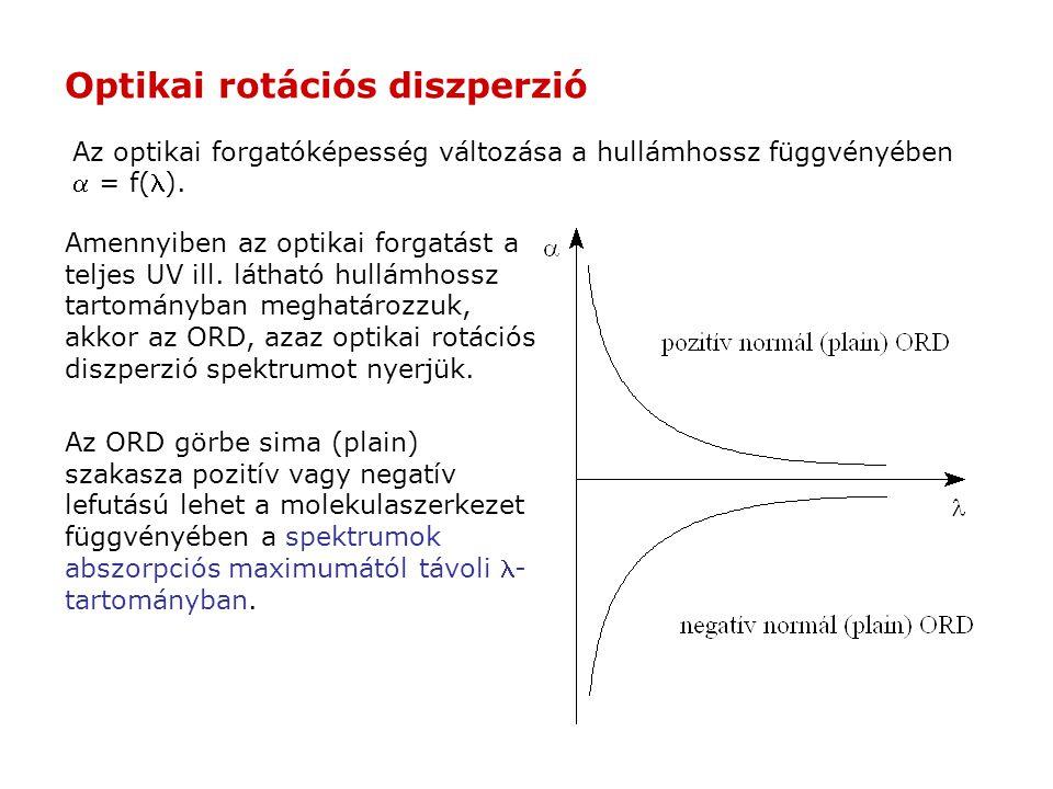 Optikai rotációs diszperzió