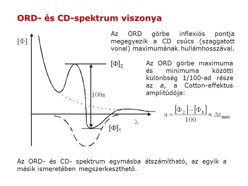 ORD- és CD-spektrum viszonya