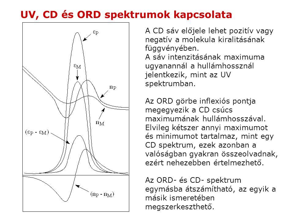 UV, CD és ORD spektrumok kapcsolata