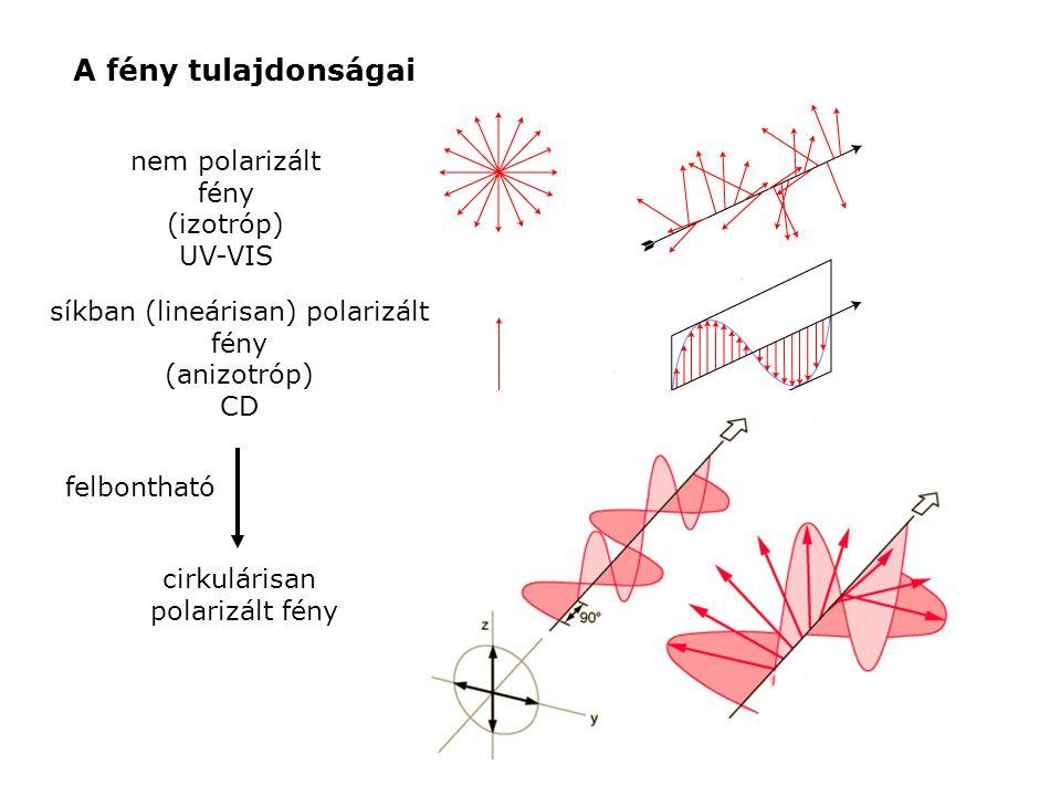 síkban (lineárisan) polarizált fény
