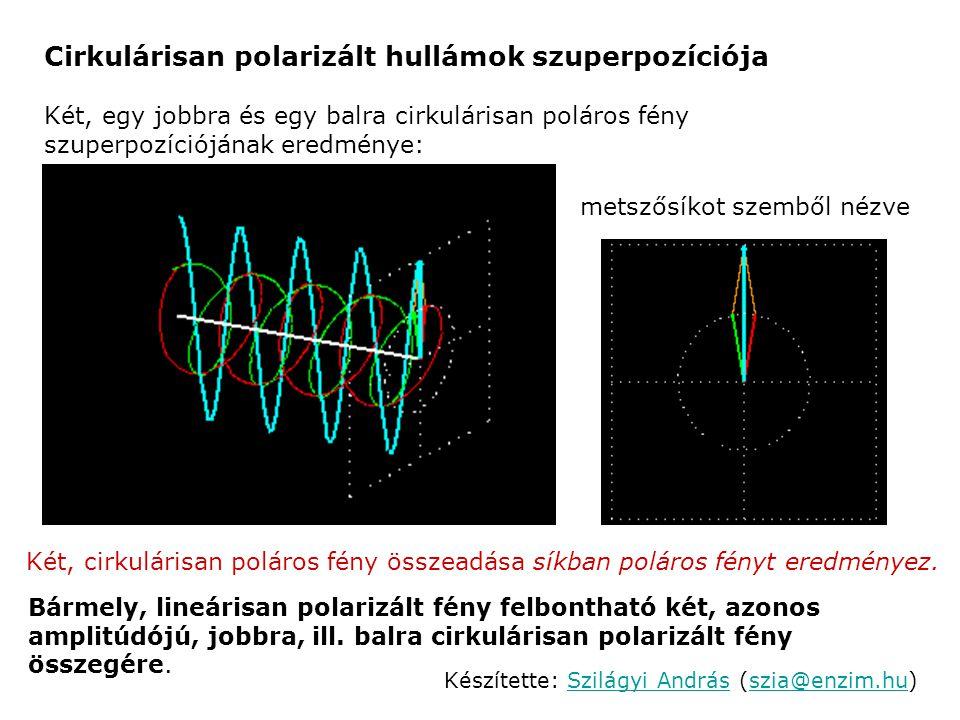 Cirkulárisan polarizált hullámok szuperpozíciója
