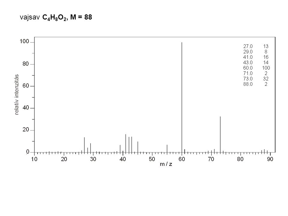 vajsav C4H8O2, M = 88